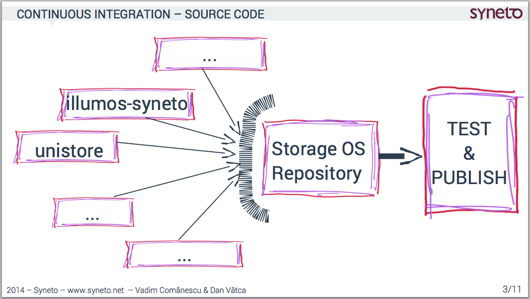 countinuos-delivery-syneto-storage-os