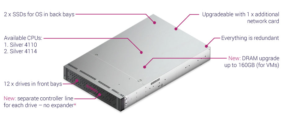 hyperseries-3100-second-generation-architecture